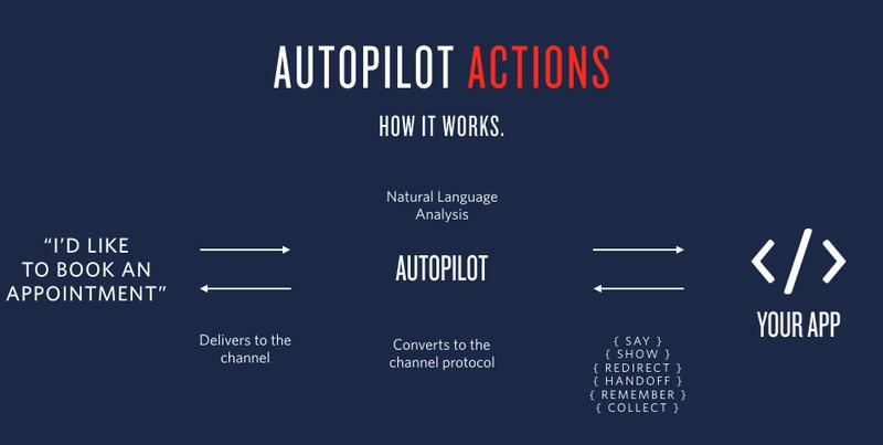 Introducing Twilio Autopilot — now in Beta
