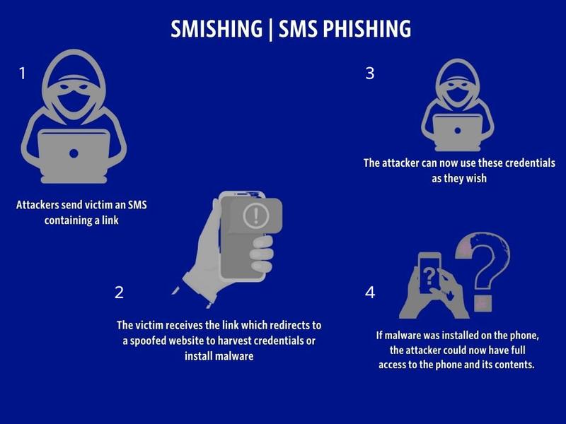 Smishing-sms-phishing.png