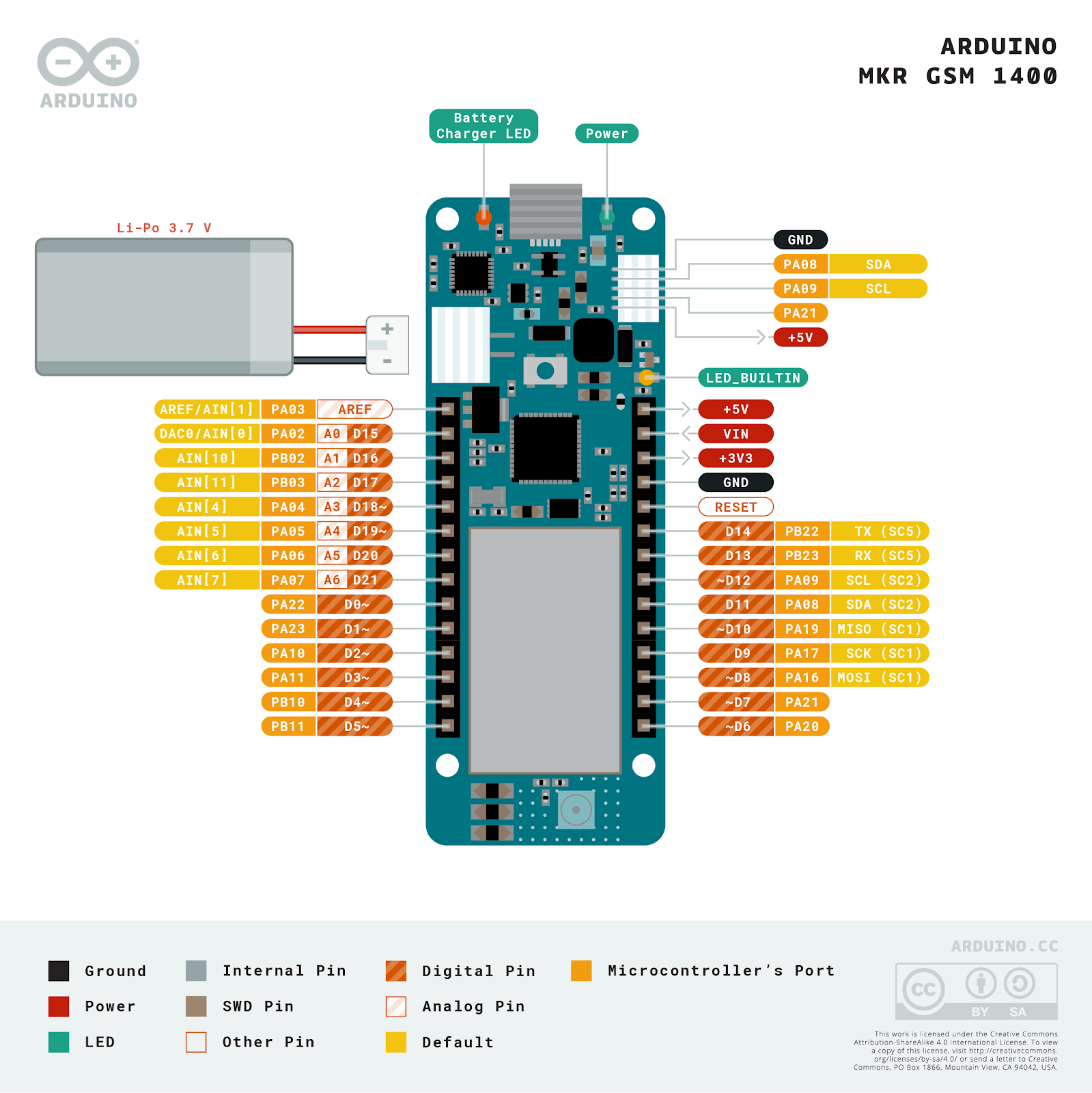Getting Started With Super Sim And The Arduino Mkr Gsm 1400 Twilio