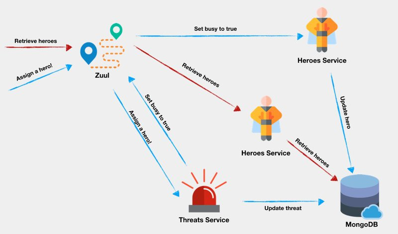 Architecture diagram for requests between the services.
