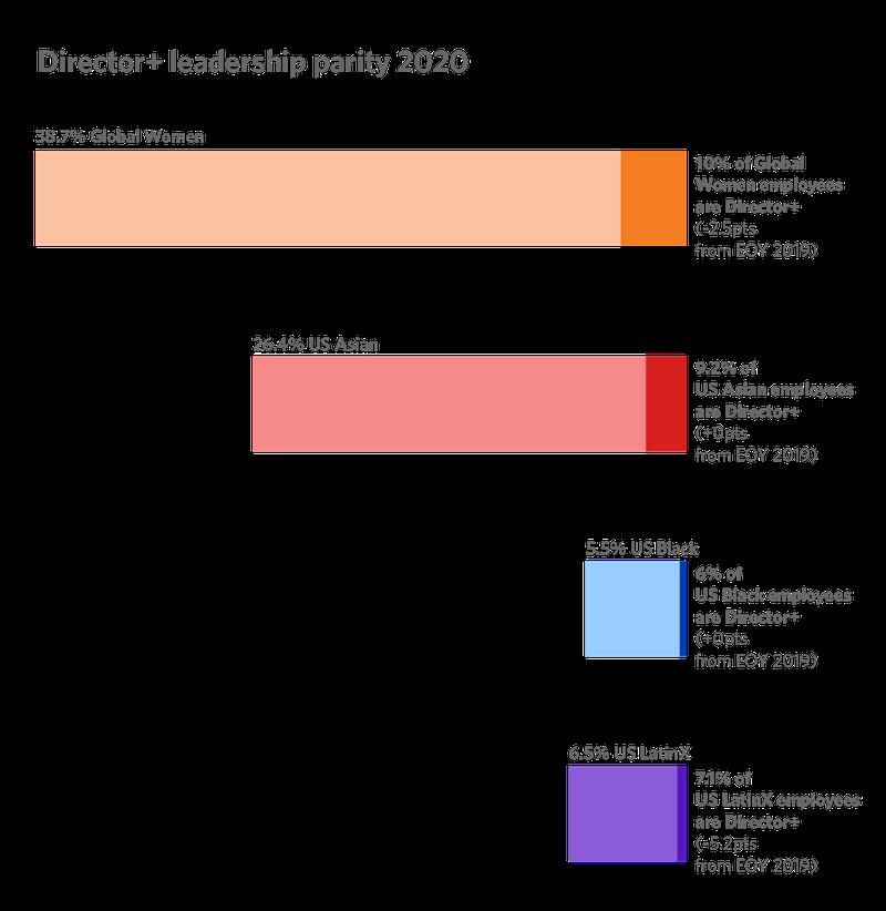 Director + leadership parity 2020