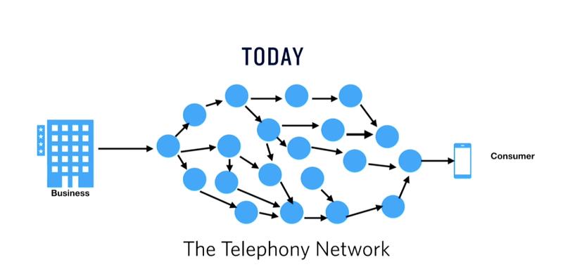 Telephony Process Today