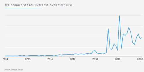 graphique : 2fa intérêt de recherche google au fil du temps