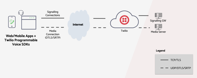 Twilio Client Connectivity