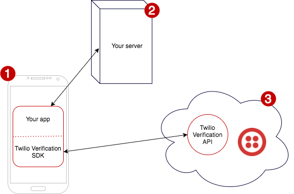 Twilio Verification SDK for Android - Architecture scheme.png