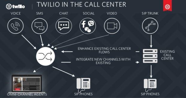 Twilio in the Call Center