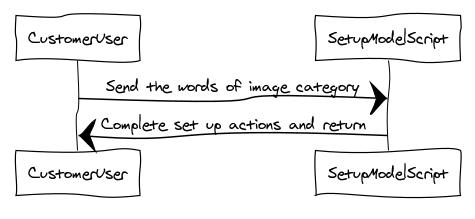 Image Classifier Set up Script