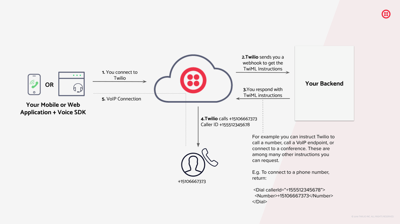 Voice Client Diagram: Your application connects to Twilio, Twilio sends a webhook to your backend to retrieve TwiML instructions, Twilio executes those instructions (e.g. makes a phone call)