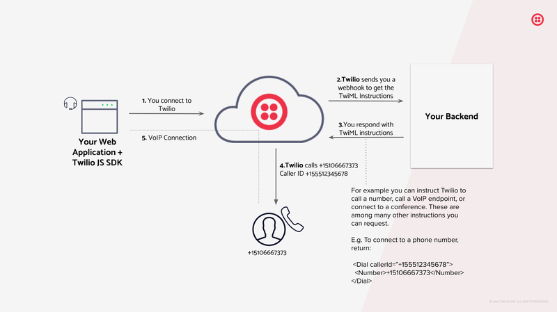 Voice JS SDK Diagram: Your application connects to Twilio, Twilio sends a webhook to your back end to get TwiML instructions, Twilio executes those instructions (e.g. calls a number).