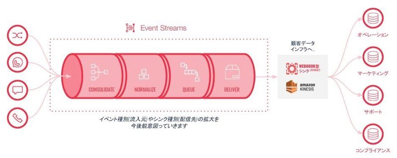 Event Streams diagram showing data aggregation JP