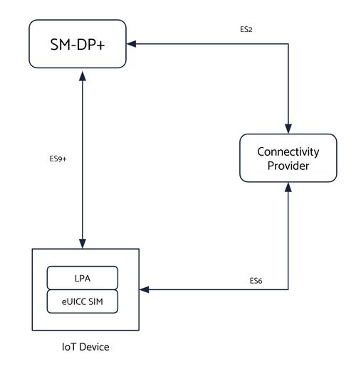 Consumer Profiles architecture