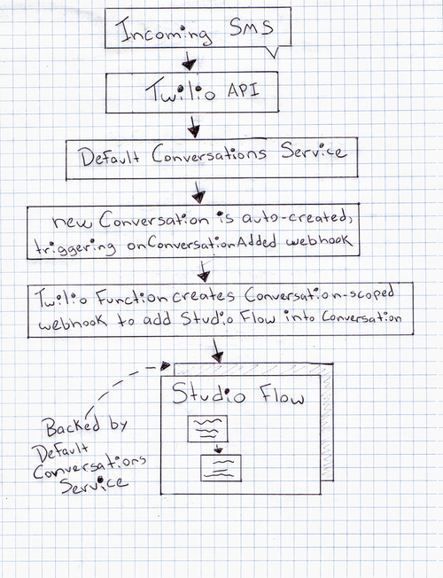 "a diagram of how Twilio Studio integrates with Twilio Conversations. The flow goes ""Incoming SMS"" to Twilio API to Default Conversations Service to ""new conversation is auto-created, triggering onConversationAdded webhook"" to ""Twilio Function creates Conversation-scoped webhook to add Studio Flow in to Conversation"" to ""Studio Flow, backed by Default Conversations Service."""