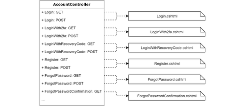 diagram of account controlelr