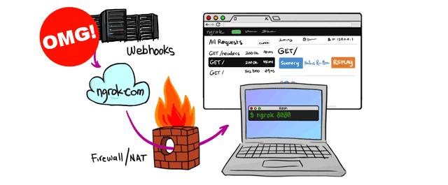 Seis motivos incríveis para usar o ngrok ao testar webhooks