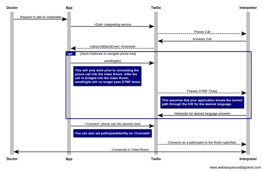 ladder diagram of the flow for adding a PSTN participant