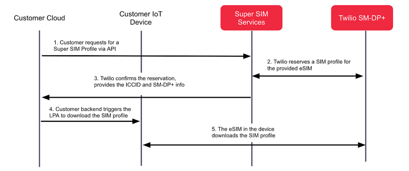 The typical call flow for downloading Super SIM profiles