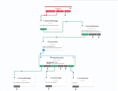 Overview of the finalized Twilio Studio flow