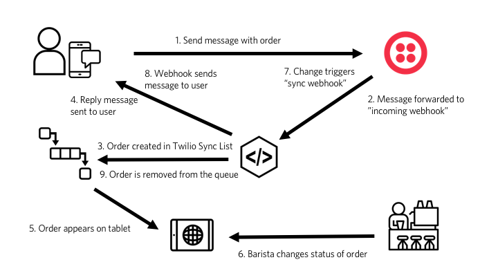 diagram of message flow for ordering system