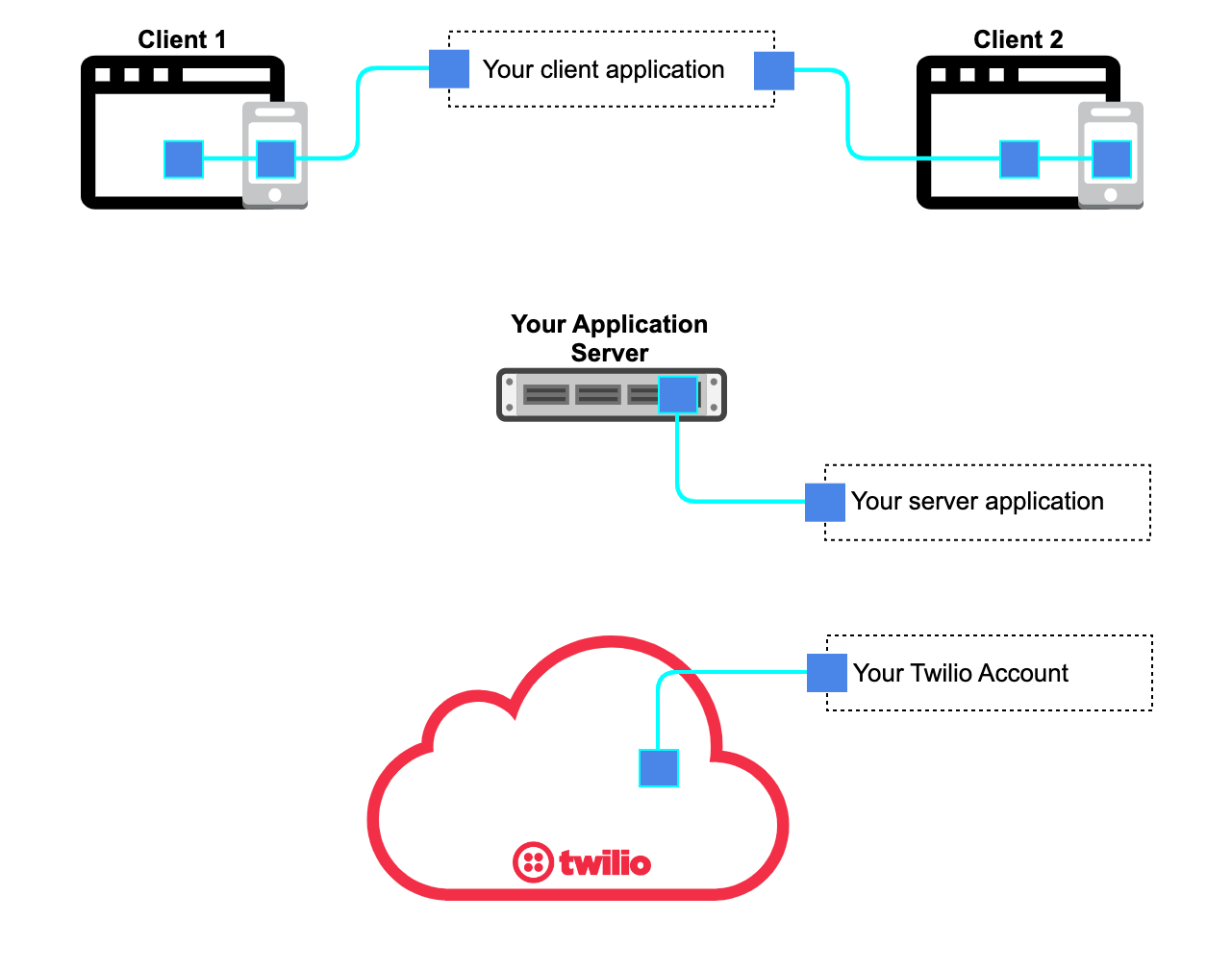 Twilio Programmable Video - Application Architecture