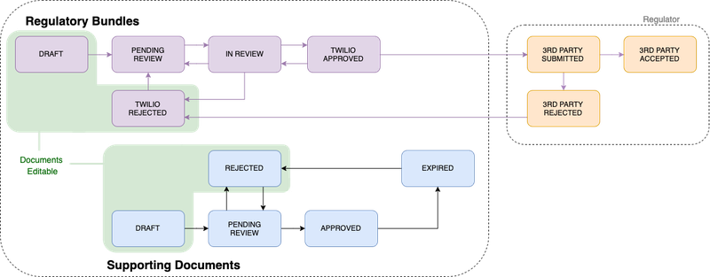 Regulatory Bundle Workflow