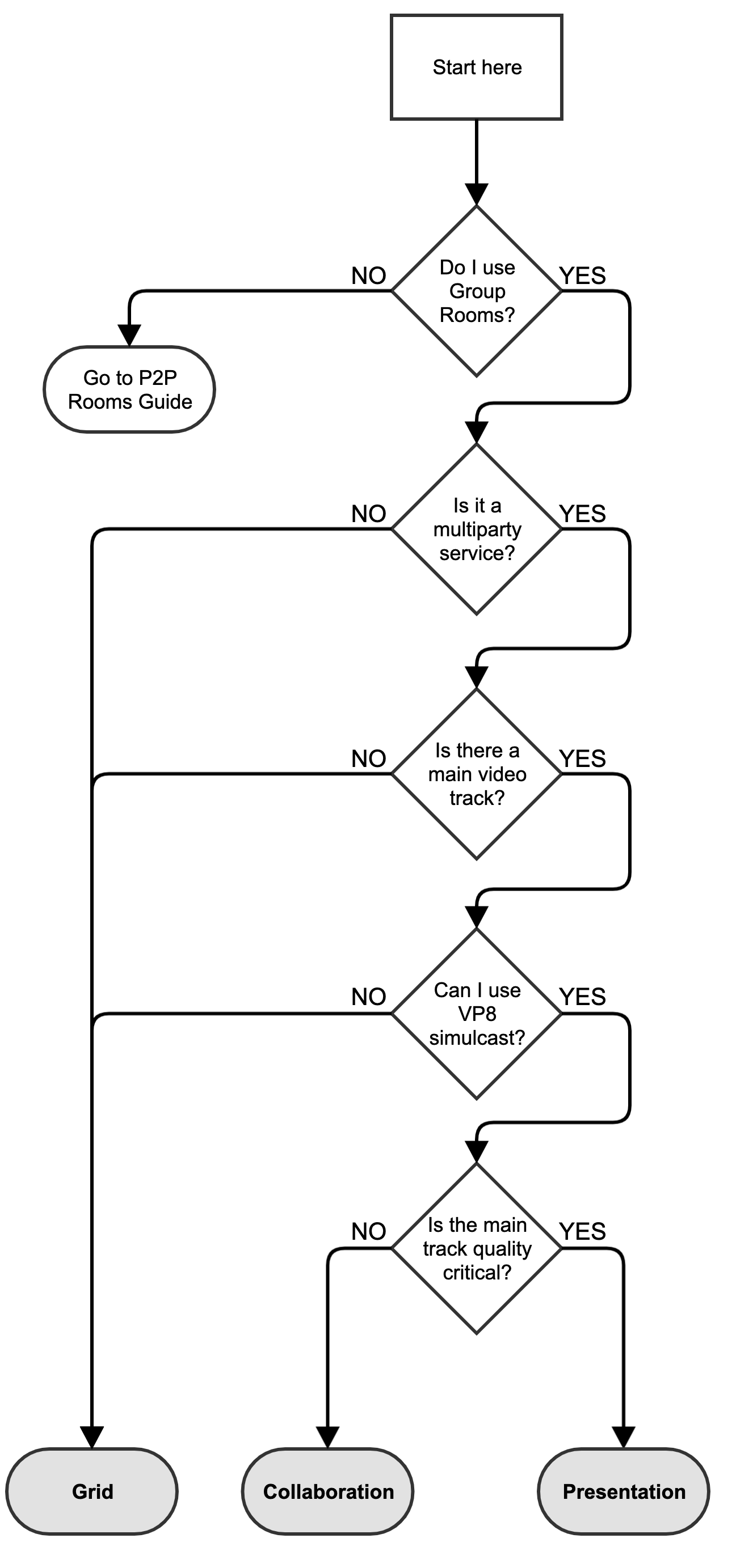 Decision diagram for Network Bandwidth Profile mode selection