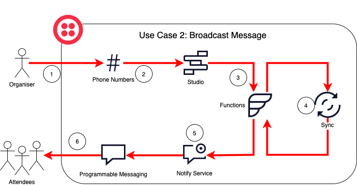 System diagram for Use-Case 2, sending a broadcast message