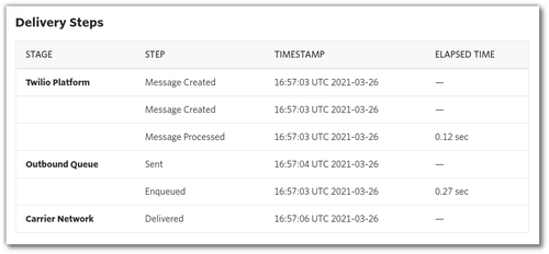 Screenshot: the console page showing the states that a message goes through, from created to delivered.