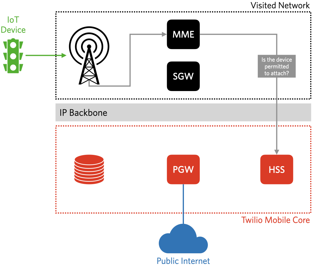 The MMS requests authentication from the HSS