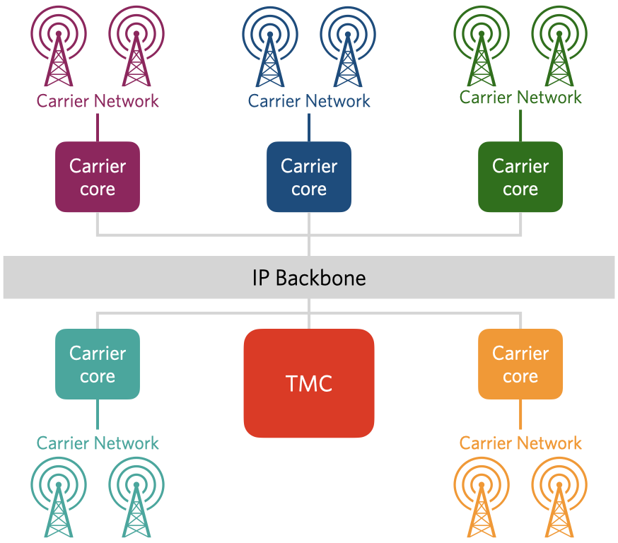 Twilio's Mobile Core and its carrier partners