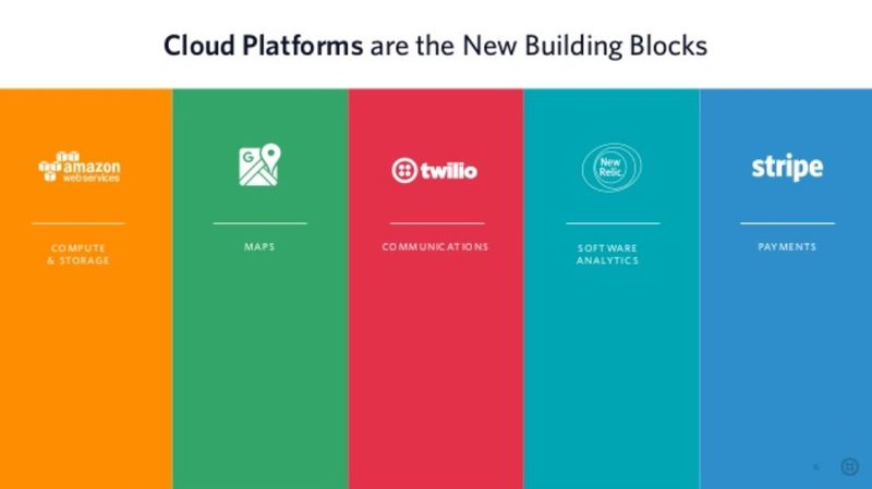 Cloud platforms diagram