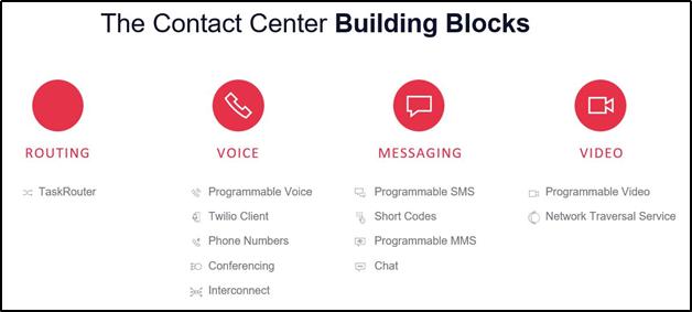 Contact Center Building Blocks