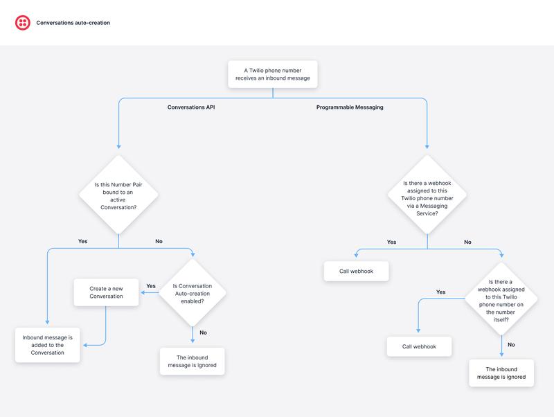 Inbound Auto-creation Flow for Conversations