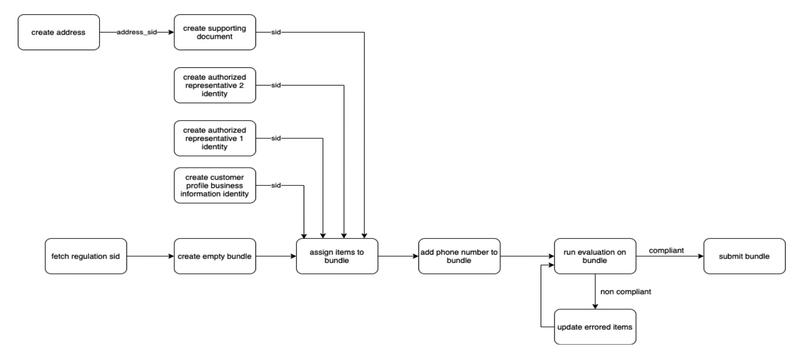 Secondary Customer Profiles Flow