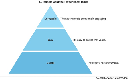Forrester Customer Experience Pyramid