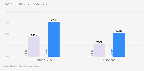 chart: 2fa adoption growth