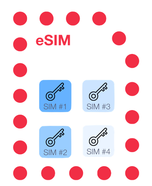 4 different SIM profiles stored on an eSIM