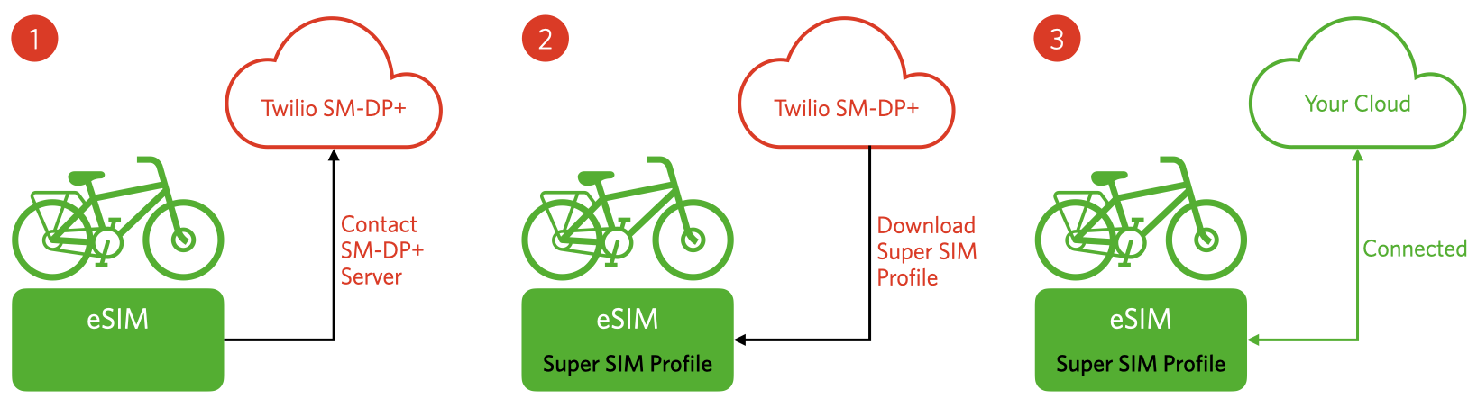 How eSIM Profiles work for an IoT device