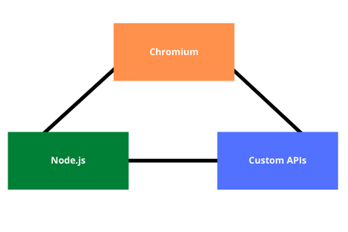 Structure of an Electron.js Application