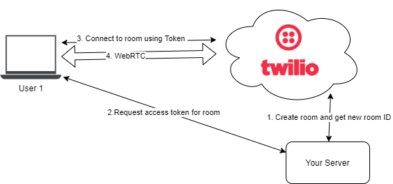 Diagram showing the steps to initialize a Twilio media connection.