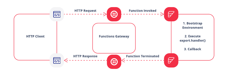 Twilio Functions flow chart with invocations