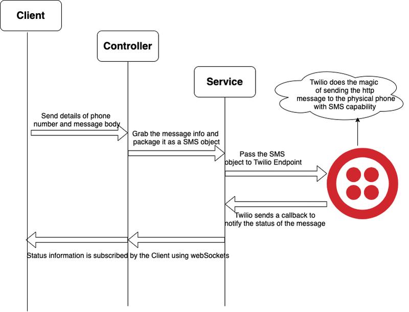 Diagrama de secuencia de flujo entre cliente, controlador, servicio y Twilio