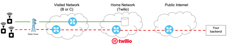 Twilio controlling which cellular network connectivity is possible.