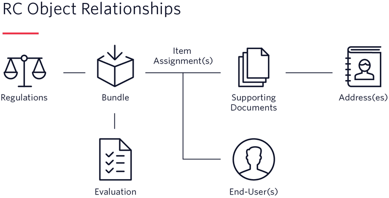 Bring a Twilio phone number into compliance: check the regulations, create a Regulatory Bundle, and submit it.