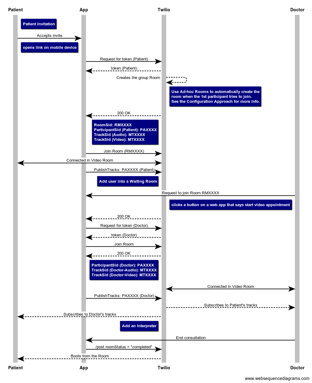 Ladder diagram of the entire virtual visit workflow