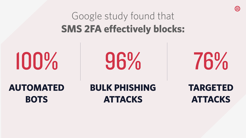google study found that SMS 2FA effectively blocks 100% of automated bots, 96% of bulk phishing attacks, and 76% of targeted attacks.