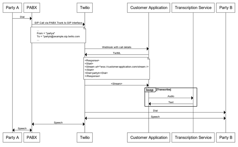 PABX Media Stream WebSequence Diagram