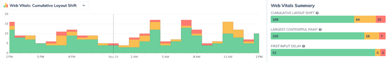 Web Vitals histogram and rating charts from Request Metrics