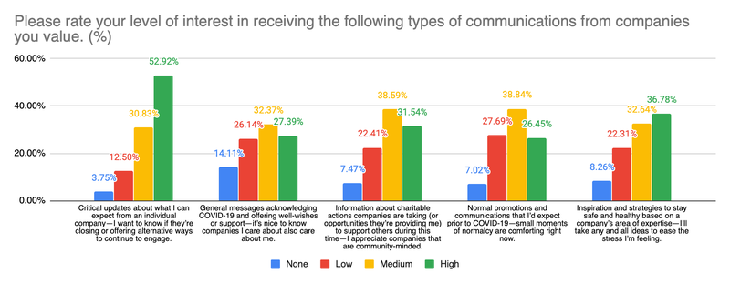 interest in type of comms