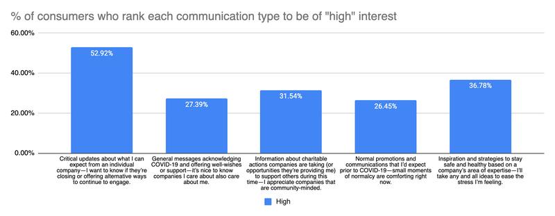 communication types of high interest