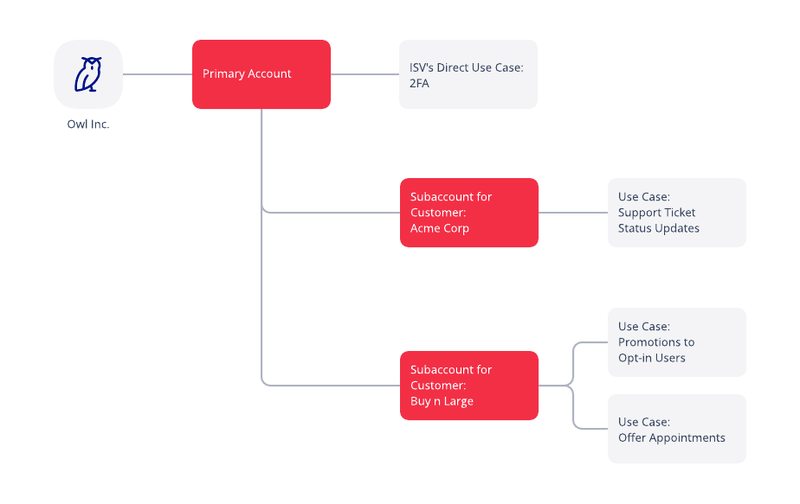 a2p-example-isv-usecase.png